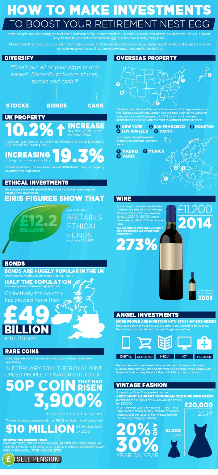 Sell Pension Investment Infographic